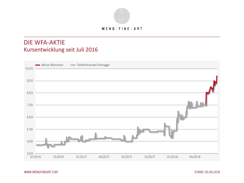 WFA-Kurs-seit-Delisting-june.jpg#asset:3774