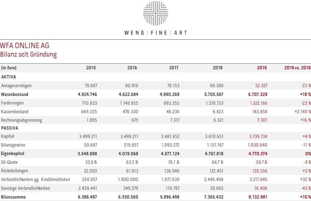 WFA-Online-AG-Bilanz-Kopie.jpg#asset:4142