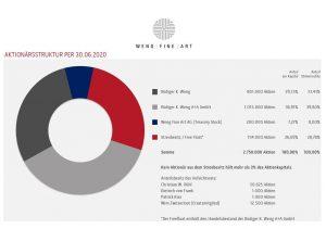 2020 Wfa Aktionärsstruktur 30 06