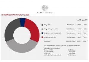 2020 Wfa Aktionärsstruktur 31 12