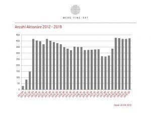 Aktionariat 2012 19