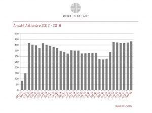 Aktionariat 2012 12 2019 12