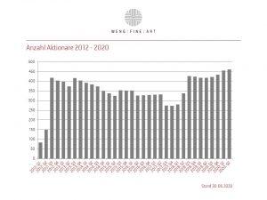Aktionariat 2012 12 2020 06
