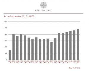 Aktionariat 2012 12 2020 09