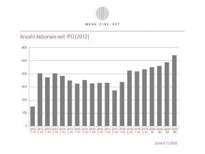 Aktionariat 2012 12 2020 12
