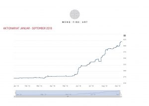Aktionariat Graph