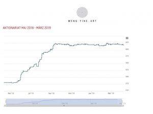 Aktionariat Graph Mai 18 März 19