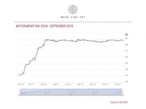 Aktionariat Graph Mai 18 September 19