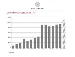 Wfa Eigenkapital 2004 2018 Dez 2018