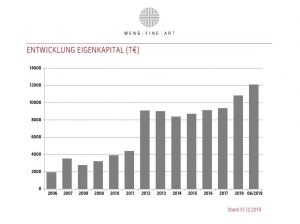 Wfa Eigenkapital 2004 2019 Dez 2019
