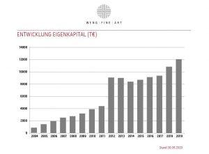 Wfa Eigenkapital 2004 2020
