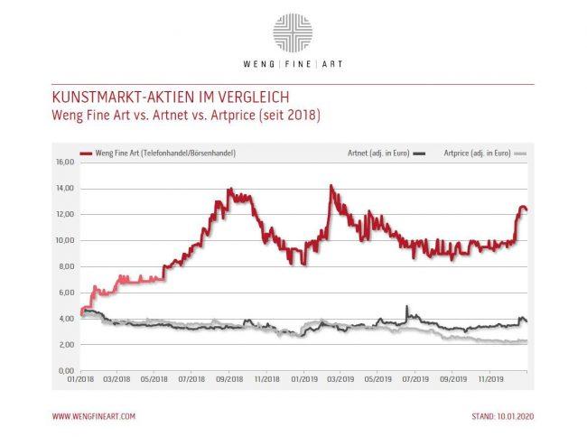 Kunstmarkt Aktien Im Vergleich