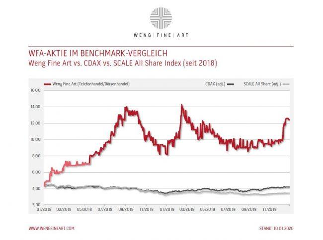 Wfa Aktie Im Benchmark Vergleich
